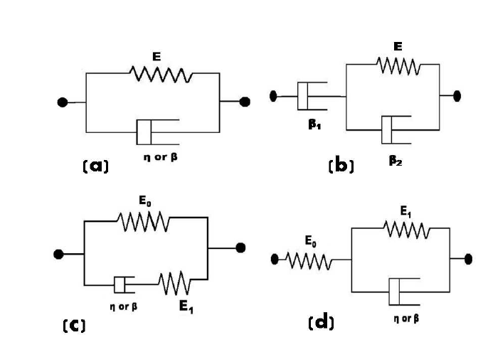 Schematic diagrams of (a) the generalized Kelvin-Voigt