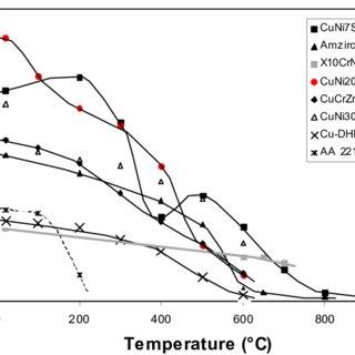 (PDF) Material properties of high-strength beryllium-free