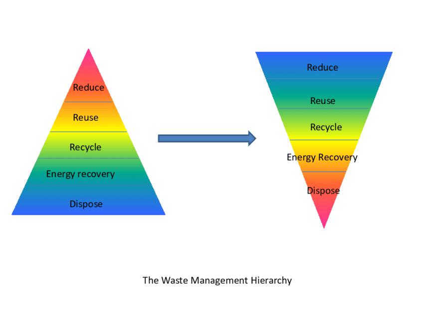 The waste management hierarchy Source: Fermanagh District Council...   Download Scientific Diagram