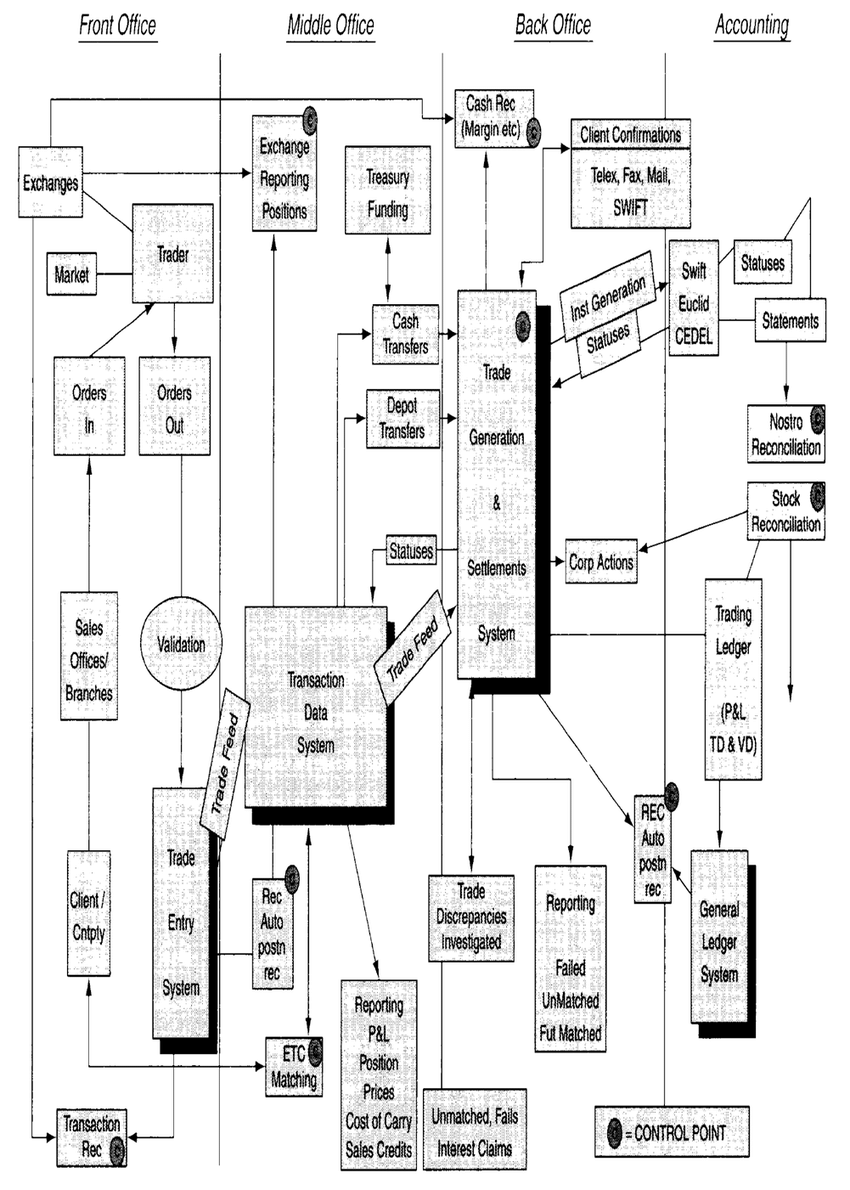 1: Process diagram for investment banking operations