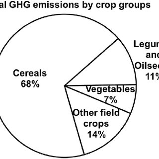 (PDF) Greenhouse gas emissions from different crop
