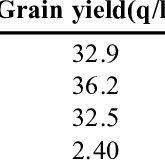 (PDF) Strategies For Improving Nitrogen Use Efficiency: A