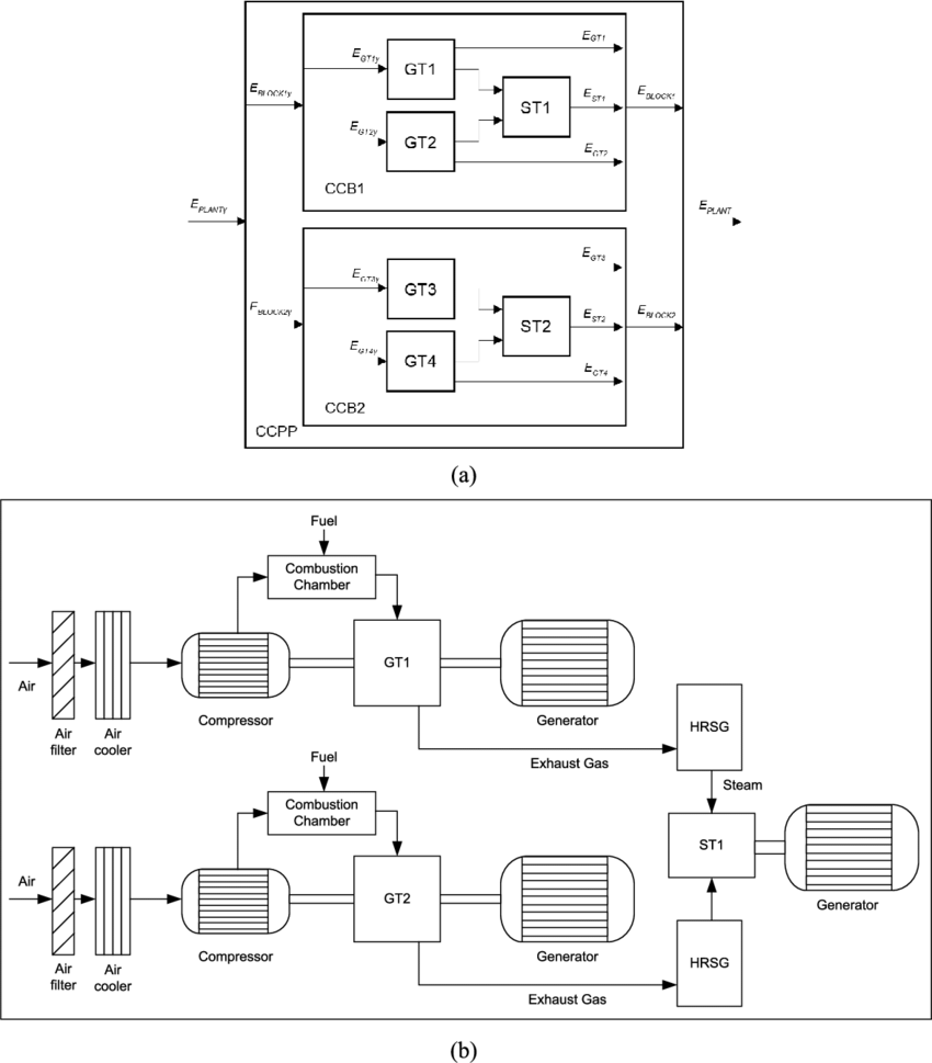 medium resolution of the studied natural gas ccpp a blocks and b a detailed block