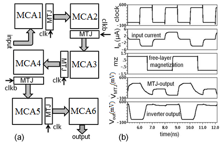 (a) 2-phase pipelined MCA blocks for large-scale logic