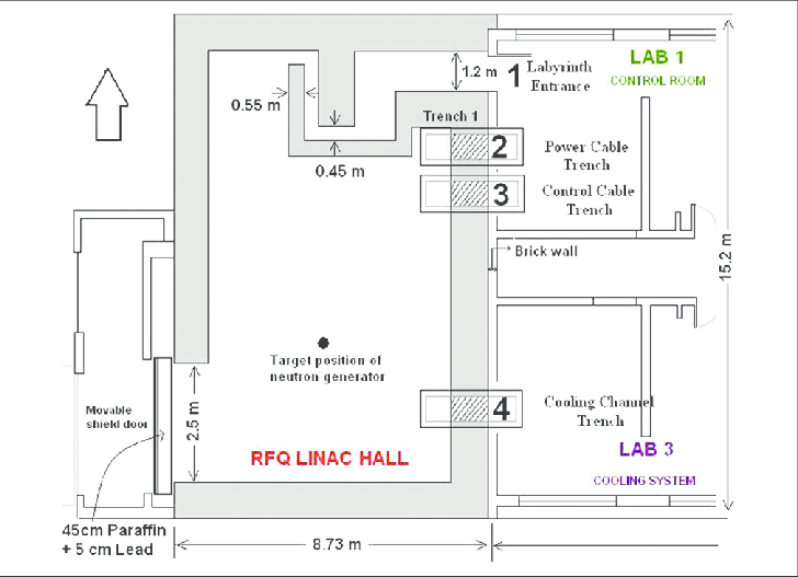 Layout of the linear accelerator hall generator, the