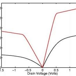 (PDF) Nanoscale Transistors: Device Physics, Modeling and