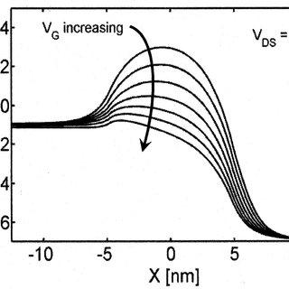(PDF) Theory of ballistic nanotransistors