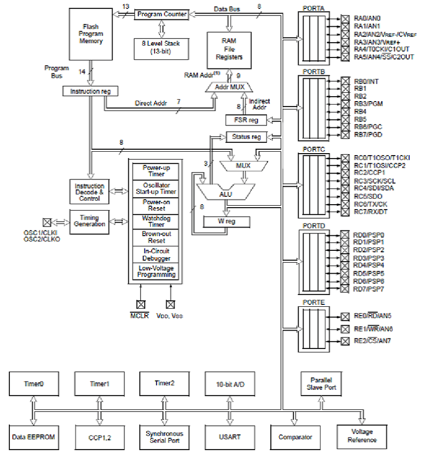 2. PIC16F877 microcontroller block diagram [72