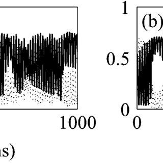 Polarization-resolved L-I curve for y-polarized optical