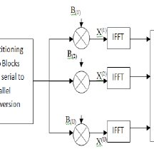 (PDF) PAPR of OFDM System using selective mapping