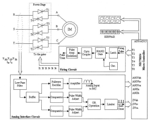 Block diagram of the soft starter | Download Scientific