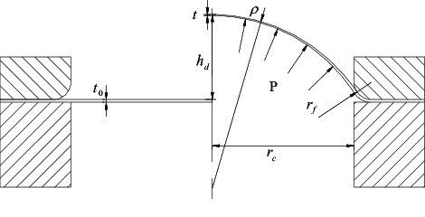 GEOMETRY OF HYDRAULIC BULGE TEST: INITIAL (LEFT) AND