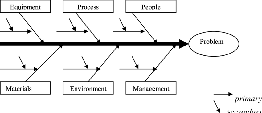Fish bone diagram for technological process We have used