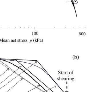 (PDF) An elasto-plastic model for unsaturated soils with