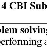 (PDF) Coping Behavior Inventory: Psychometric Properties