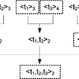 Architecture of the Virtual Knowledge Broker (VKB) service