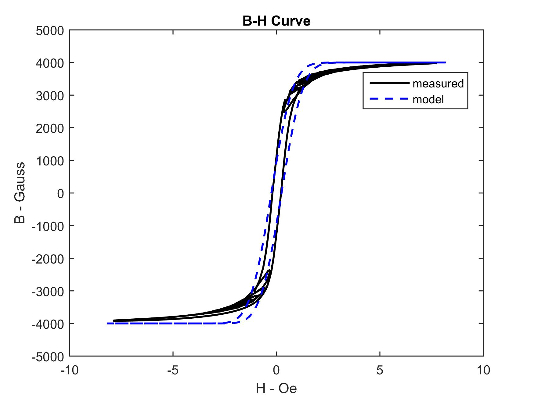 How To Plot Calculate B H Curve From Input Current And