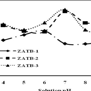 (PDF) ADSORPTION OF THE ANIONIC DYE OF CONGO RED FROM