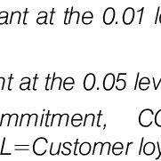 (PDF) Relationship Marketing and Customer Loyalty