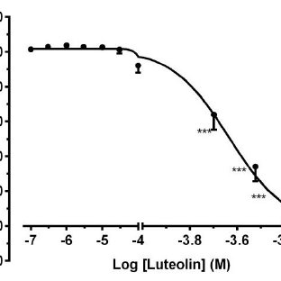Cumulative dose-response curve for the effects of Luteolin