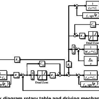 Dynamic model of rotary table driven by worm or roller