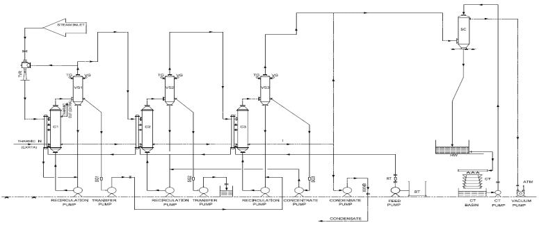 Schematic diagram of triple effect forced circulation