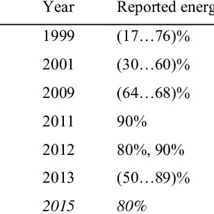 Typical Building Energy Consumption in Tropical Countries