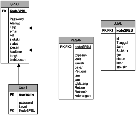 inventory management model diagram 1998 dodge ram 1500 infinity stereo wiring conceptual data control system the tables are used download scientific