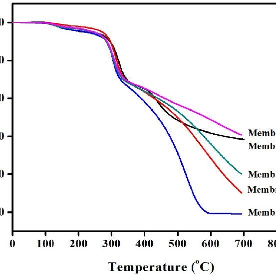(PDF) Preparation of diffusion dialysis membrane for acid