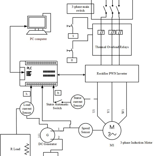 (PDF) Control System for Spinning Machine Induction Motor
