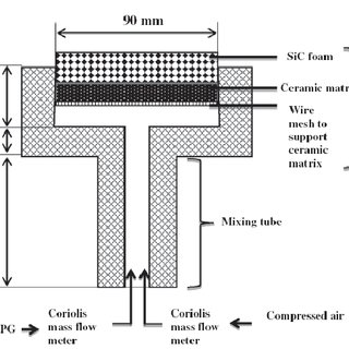 (PDF) Potential of Porous Media Combustion Technology for