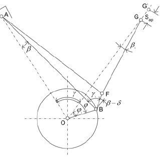 (PDF) Strength analysis of a crankshaft of an augmented