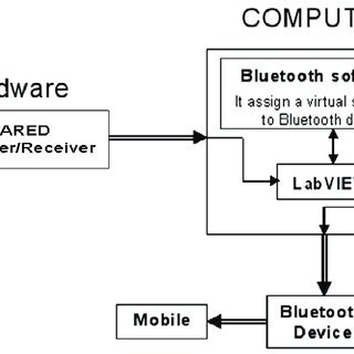 (PDF) GSM based Security System using LabVIEW