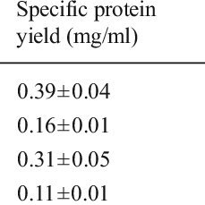Identification of the TPX effects on AtXYN expression