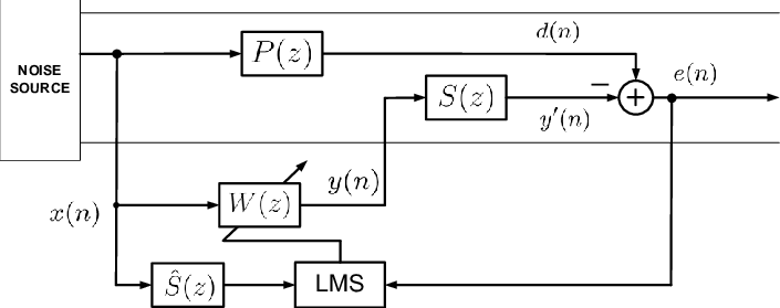 Block diagram of FxLMS algorithm based single-channel
