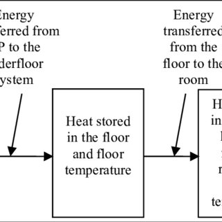 Relationship between COP and temperature difference III