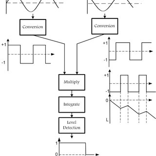(PDF) Modeling and simulation of reverse power relay for