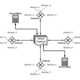 (PDF) Mitigating loT Device based DDoS Attacks using