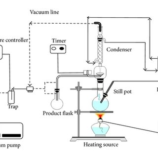 (PDF) A Comparative Study of Recycling of Used Engine Oil