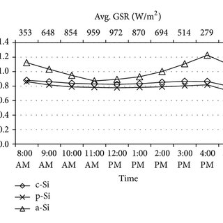 Average module efficiency of monocrystalline