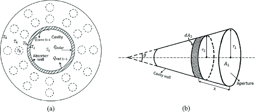 (a) Schematic diagram of heat flows for the cavity (radial