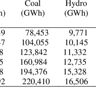(PDF) THE ENERGY POTENTIAL OF MUNICIPAL SOLID WASTE FOR