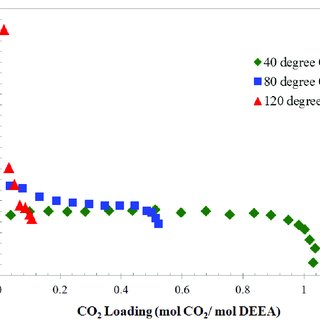 (PDF) Heat of absorption of CO2 in aqueous solutions of