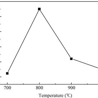 Annealing temperature versus carrier concentration graph