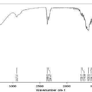 (PDF) FTIR Drug-Polymer Interactions Studies of