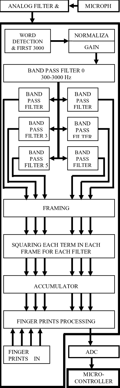 small resolution of block diagram representing speech recognition system
