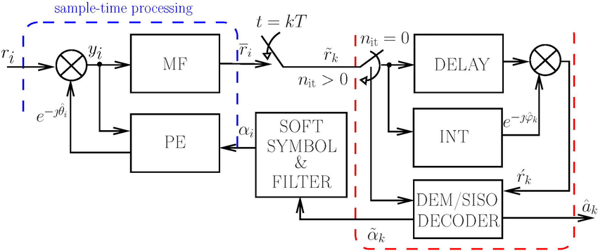Block diagram of the proposed receiver for iterative