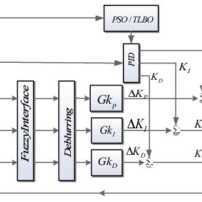 Block diagram of a synchronous generator excitation