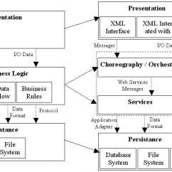 Application Integration Architecture Diagram 2005 Ford F150 Remote Start Wiring 4 Tier Semantic Web Services Download