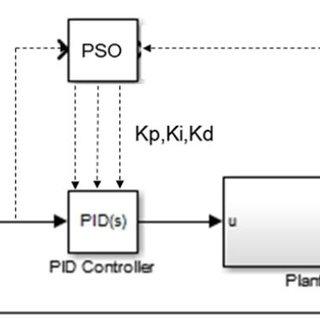 Four Quadrant DC Motor with Control Scheme The transfer